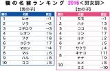 第12回『猫の名前ランキング 2016』男女別の結果(出典:アニコム損害保険)