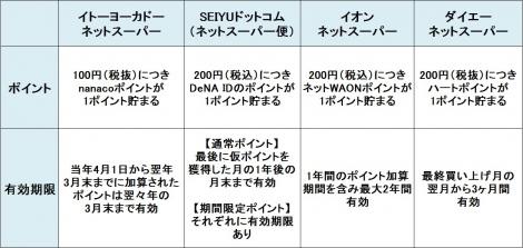 【図表】大手ネットスーパー4社のポイント情報を比較