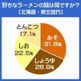 地域別にみるラーメンの4大ベーシックの好み 北海道・東北地方の結果