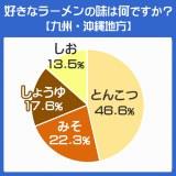 地域別にみるラーメンの4大ベーシックの好み 九州・沖縄地方の結果