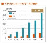 アナログレコードのセールス(金額)動向。※オリコン・リサーチでデータベース登録されている作品が対象。「15年」の集計期間は15年1/12付〜16年1/4付(14年12月29日〜15年12月27日)