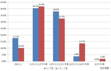 【図表】「ラップ型とバランス型」信託報酬の比較