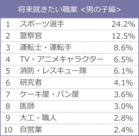 新小学1年生が将来就きたい職業ランキング<男の子編> (データ出典:クラレ)