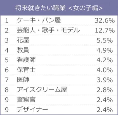 新小学1年生が将来就きたい職業ランキング<女の子編> (データ出典:クラレ)