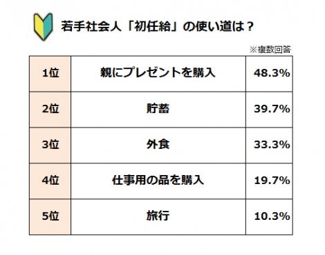三井ダイレクト損保『新社会人に関するアンケート調査』より (C)oricon ME inc.