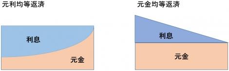 【図】元利均等返済と元金均等返済のイメージ