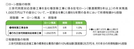 出典「平成28年度税制改正 税制パンフレットより抜粋/財務省」