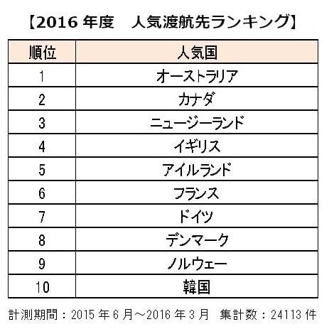 2016年度の人気渡航先ランキング(日本ワーキング・ホリデー協会調べ)