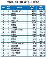 2016年上半期「書籍」総合売上出版社別TOP20