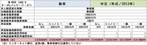【図表】ホンダ「N-BOX」の自動車保険料(※2016年8月現在)