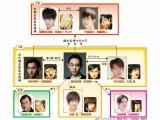 【人物相関図】生徒会長選を生き抜くキャスト陣とキャラクター原画