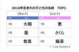 『2016年生まれの子どもの名前』男女TOP3(出典:明治安田生命)