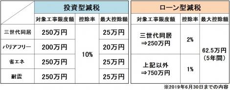 【図表】知って得する住宅関連制度のひとつ「リフォーム減税」の概要 (C)oricon ME inc.
