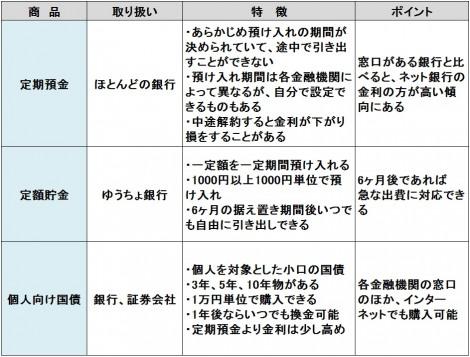 【図表】安全性重視タイプの金融商品