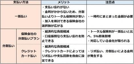 【図表】一括払い、分割払いのメリットと注意したいポイントを紹介