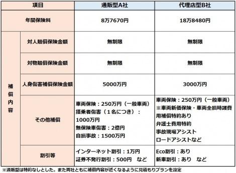 【図表】通販型と代理店型の自動車保険見積もりの一例