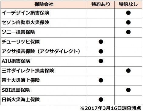 【図表】主要保険会社10社の「地震での損害をカバーできる特約」取り扱い状況
