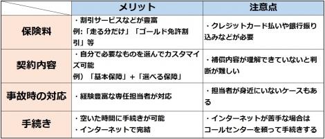 【図表】ダイレクト型自動車保険のメリットと注意点