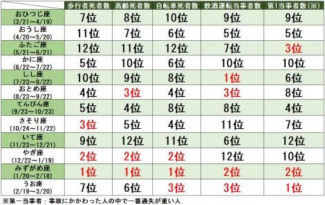 【図表】星座別 交通事故の傾向ランキング
