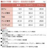 2017年春・各テレビ局の改編率 (コンフィデンス 17年3月13日号掲載)