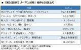 「第30回 サラリーマン川柳」傑作100選より ※出典:第一生命保険