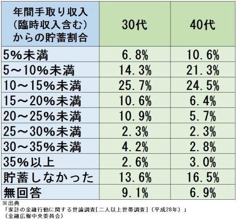 【図表】30・40代の世帯では、手取りの何%を貯蓄に回しているのか