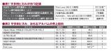 宇多田ヒカルが持つ記録と、おもなアルバムの売上動向