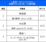 ドラマ満足度調査「オリコンドラマバリュー」【主演男優】の累積平均上位3名