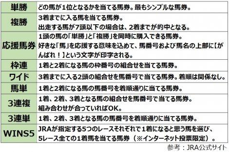【図表】馬券の種類 (C)oricon ME inc.