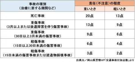 【図表】交通事故付加点数