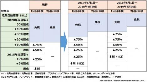 【図表1】エコカー減税の見直し / 自動車重量税