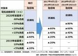 【図表2】エコカー減税の見直し / 自動車取得税