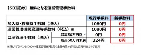 【図表】SBI証券が発表した「iDeCo運営管理手数料完全無料化」についての概要