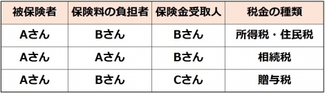 【図表】搭乗者傷害保険における死亡保険金の課税関係