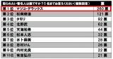 怒られたい著名人ランキングTOP10(日本アンガーマネジメント協会作成)