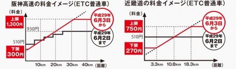【図表1】システム改定前後の高速料金イメージ(NEXCO西日本ホームページ)
