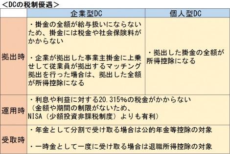 【図表】確定拠出年金(DC)の税制優遇 (C)oricon ME inc.