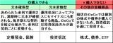 【図表】元本確保型・元本変動型・その他の金融商品の違い (C)oricon ME inc.