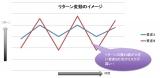 【図表1】リターン変動イメージ