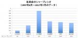 【図表2】各資産のシャープレシオ