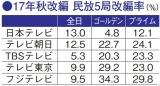 2017年秋・各テレビ局の改編率を図で解説(コンフィデンス 17年9月18日号掲載)