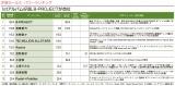 「Anime Power Ranking(7月度)」の「声優セールス・パワーランキング」部門TOP10