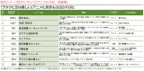 「Anime Power Ranking(7月度)」の「総合シリーズ別」部門、TOP10ランキング
