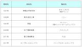 【図表1】社名をブランド名や商品名と統一した主な企業