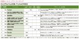 「Anime Power Ranking(8月度)」の「声優セールス・パワーランキング」TOP10