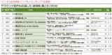 「Anime Power Ranking(8月度)」の「アニメ作品別映像ソフト売上ランキング」TOP10