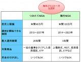【図表1】つみたてNISAと現行NISAの違い