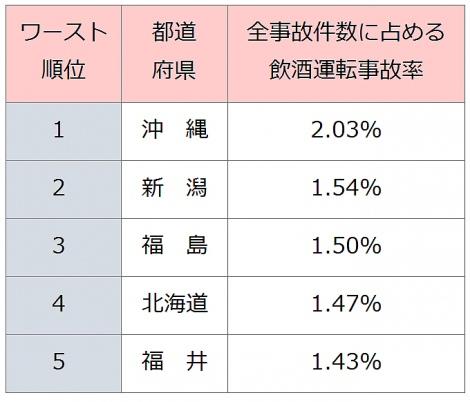 「飲酒運転 沖縄トップ」の画像検索結果