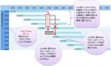 【図表2】現行NISAのロールオーバーとつみたてNISAの関係