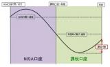【図表3】NISA口座から課税口座へ移管した場合